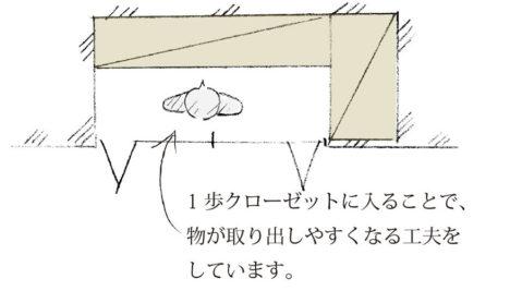 東郷町のリノベーション:クローゼットの内部も使いやすく、仕切りに一工夫