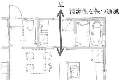 東郷町のリノベーション:通風