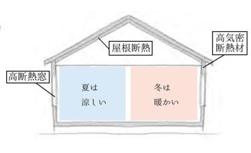 名古屋市 緑区 リノベーション